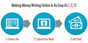Writing Jobs Online